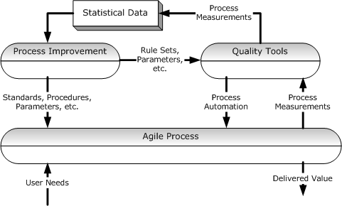 process improvement term paper